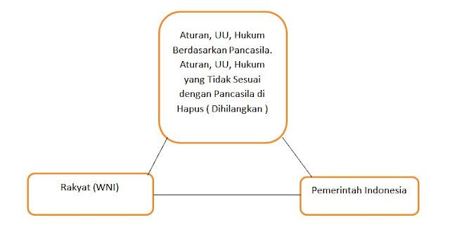 BENTUK PEMERINTAHAN NEGARA INDONESIA