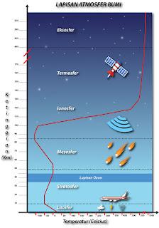 Sifat Karakteristik Lapisan Atmosfer