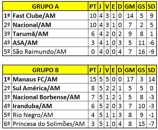 ANÁLISE Comparativamente às Quartas-de-Finais da Taça Estado do Amazonas b11219af6307a