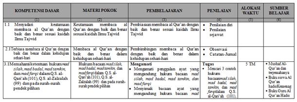 Format Silabus Pembelajaran MTs