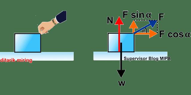 penerapan hukum newton pada  Benda Ditarik dengan Gaya Miring ke Atas di bidang datar licin