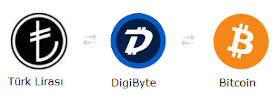 DigiByte Bitcoin Türk Lirası