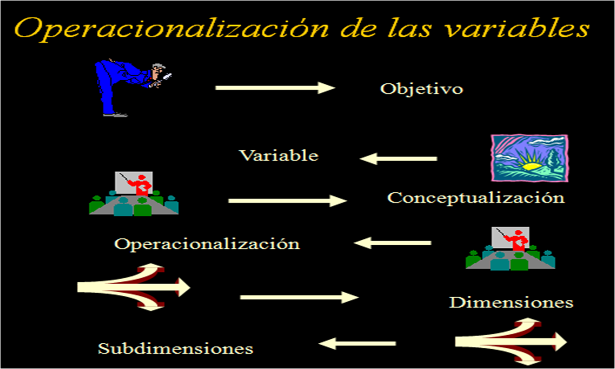 Objetivos y Variables