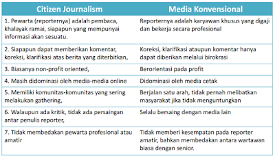 Bagan perbandingan Citizen journalism & Media Konfensional