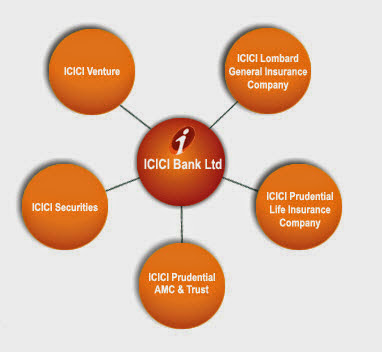 Importance of Effective Brand Building and Segmentation with Respect to ICICI Credit Cards