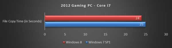 Durasi Copy File Gaming PC 2012