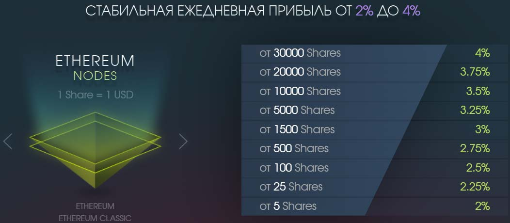Инвестиционные планы Jetnodes 2