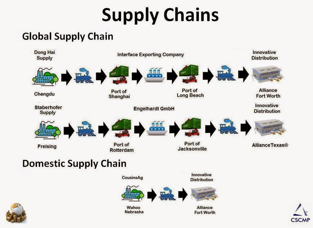 Bcom By 7 Supply Chain Management