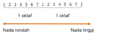 oktaf