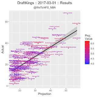 NBA DFS DraftKings Projections 3/2