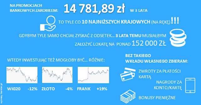 3 lata bankobrania - infografika