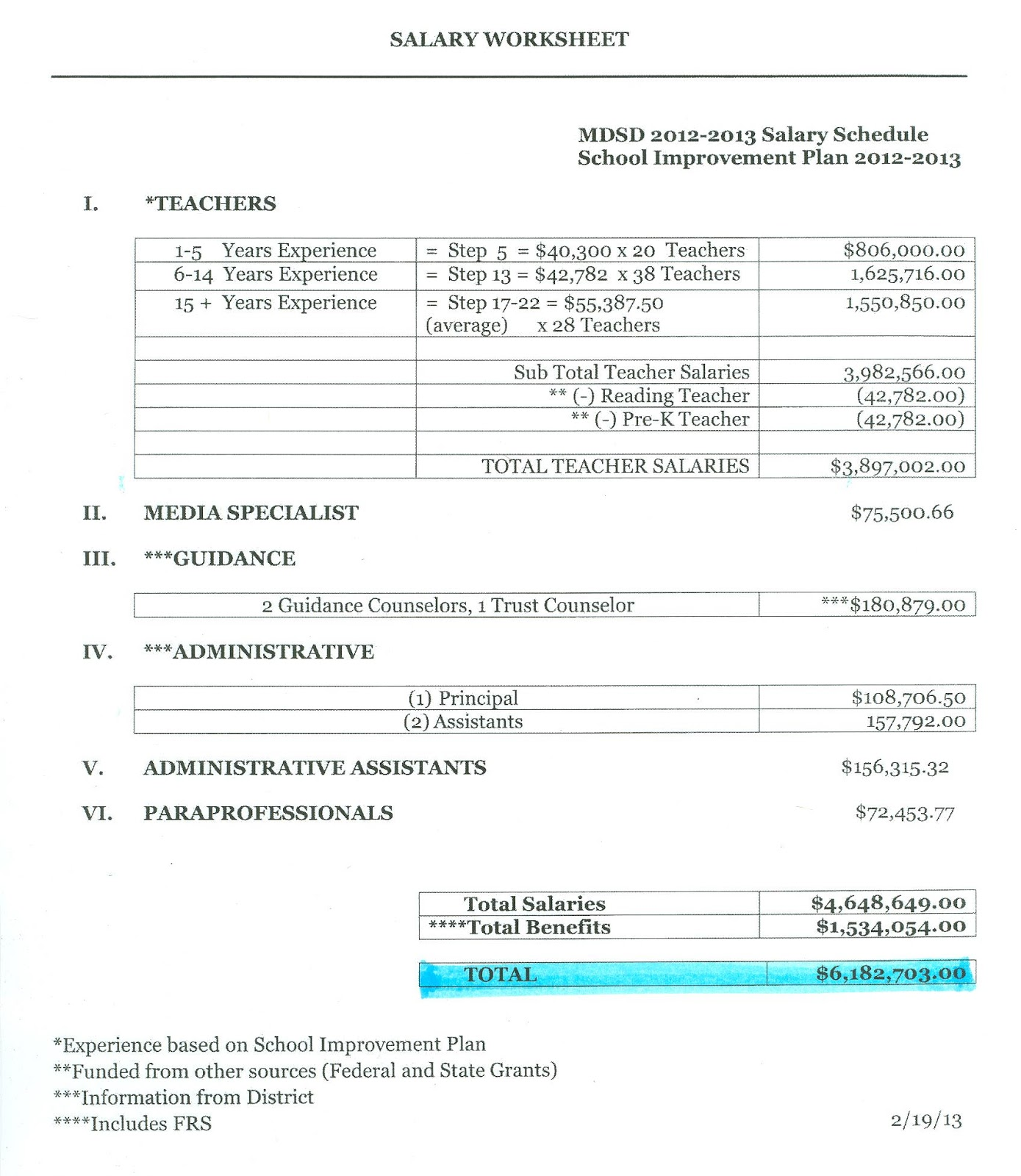 Conversion To Charter K 8 Center K8 Conversion Budget