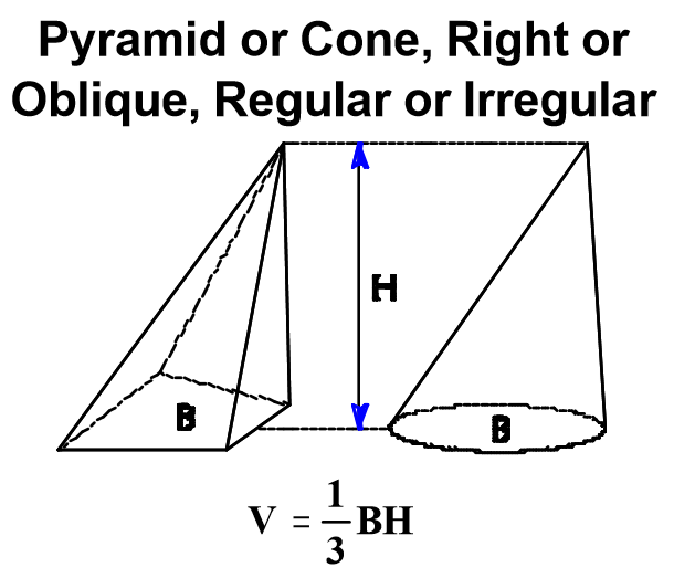 Civil Engineering: Formulas for finding Volume and surfaces