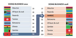 Doing Business : Le Maroc gagne 9 places