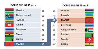 Doing Business : Le Maroc gagne 9 places