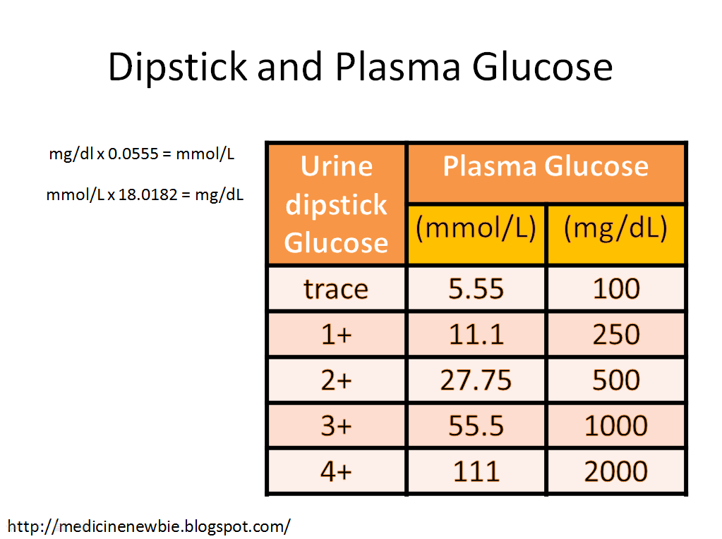 glucose test paper for urine sugar determination Glucose oxidase - worthington  glucose dip-sticks became available for screening for urine glucose based on teller's paper in the same  16% neutral sugar and.