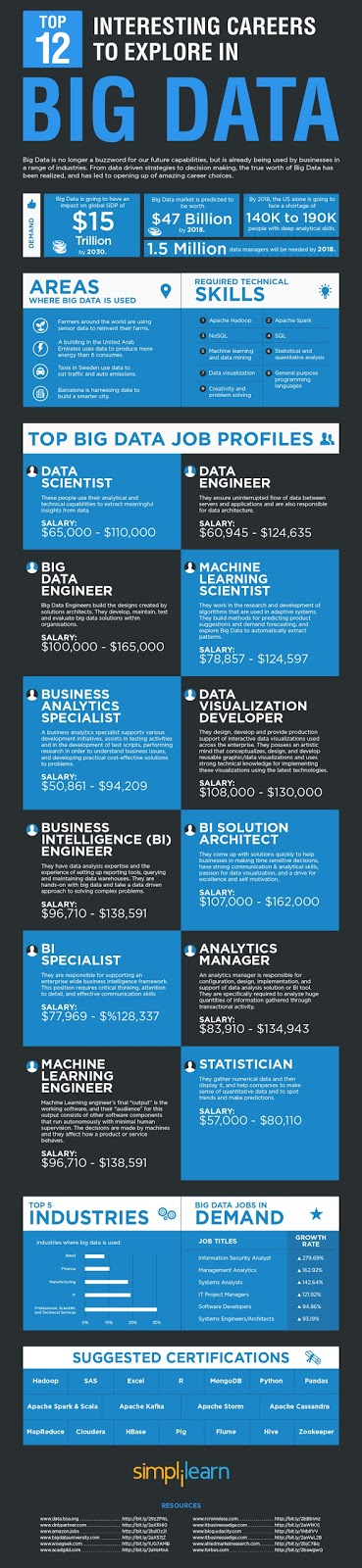 Big Data Vietnam Top 12 interesting careers to explore in Big Data