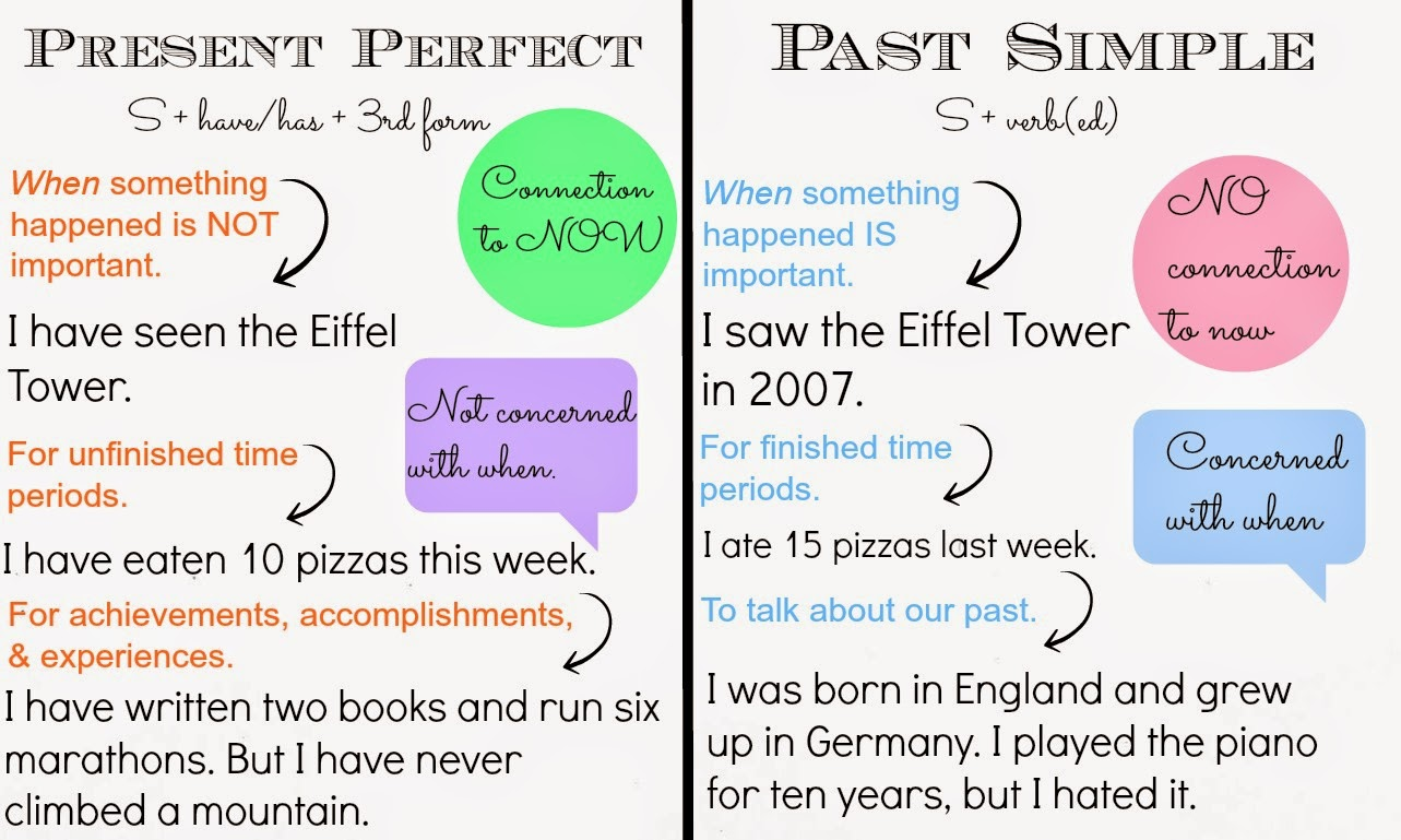 English stuff: Present Perfect vs Simple Past