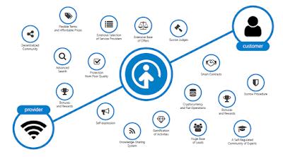 Hubungan Pelanggan, Provider dan layanan Opporty