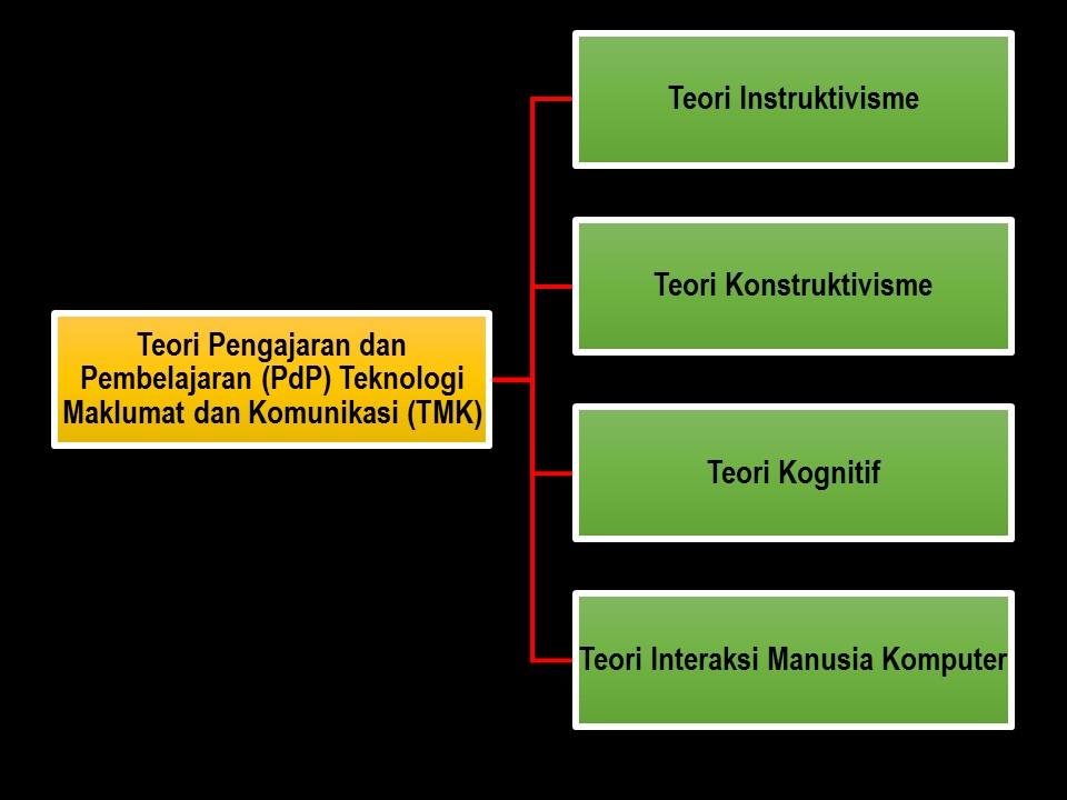 Teori Pengajaran Dan Pembelajaran Pdp Teknologi Maklumat Dan Komunikasi Tmk
