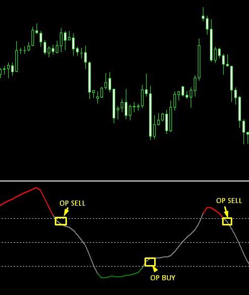 contoh op price oscillator
