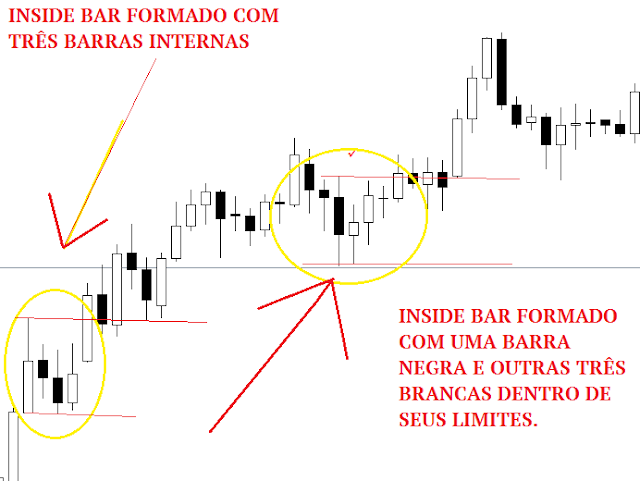 inside bar price action