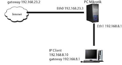 topologi router mikrotik