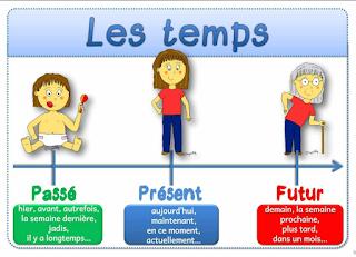 أساسيات في اللغة الفرنسية - Conjugaison