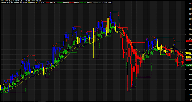 Accurate Heikin Ashi Up Down Filter RSI Line
