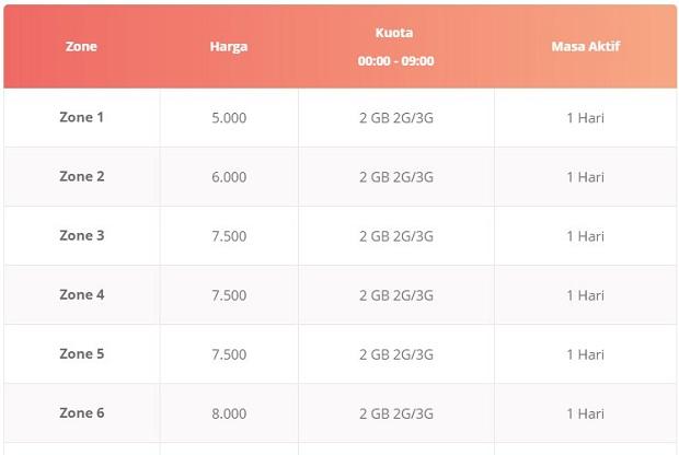 Paket Internet Telkomsel Midnite Loop2 (2 GB Per hari)