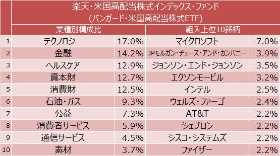 楽天・米国高配当株式インデックス・ファンド 業種別構成比と組入上位10銘柄