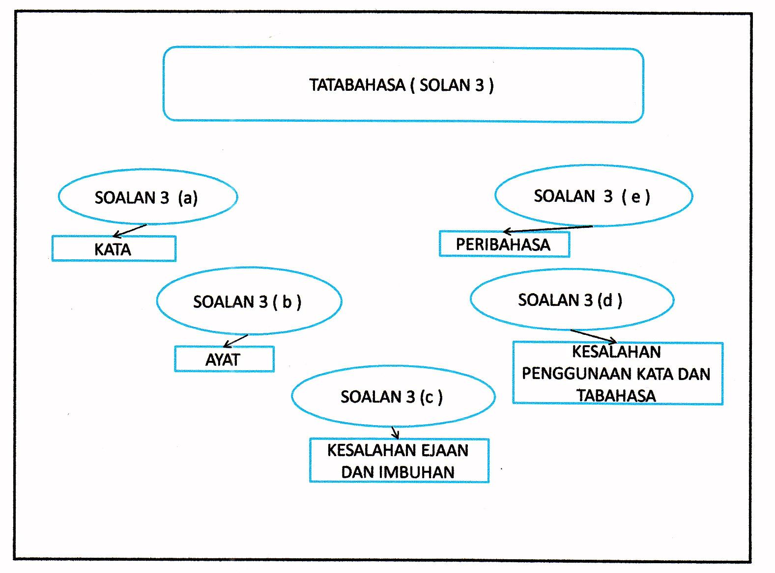 Laman Bahasa Melayu SPM: FORMAT SOALAN TATABAHASA KERTAS 2