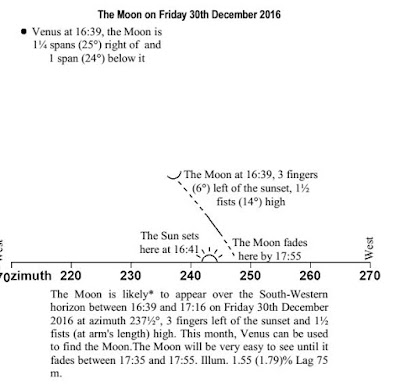 New moon chart Tevet 5777