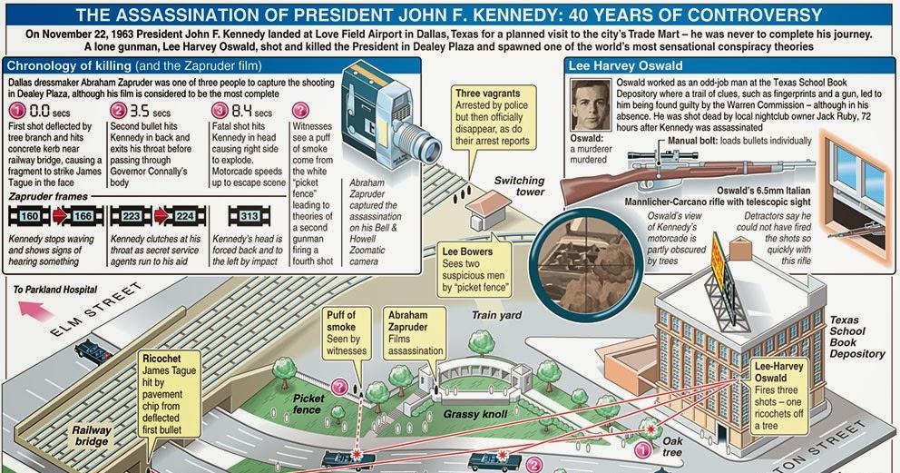 John F. Kennedy assassination conspiracy theories