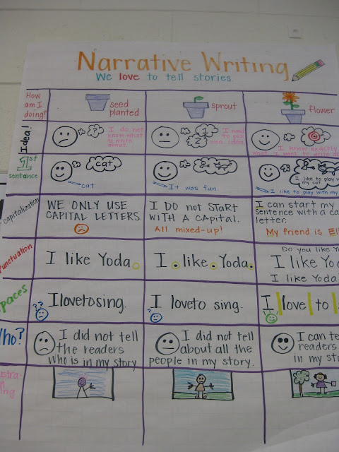 Narrative Writing - Teaching/Learning Rubric
