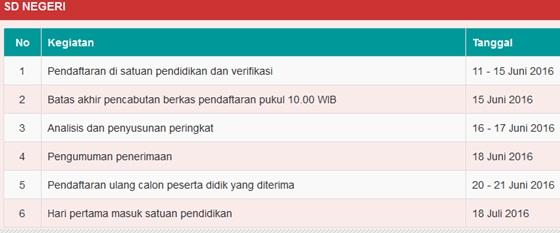 Jadwal PPDB SD Negeri Semarang Kota Tahun Pelajaran 2016/2017