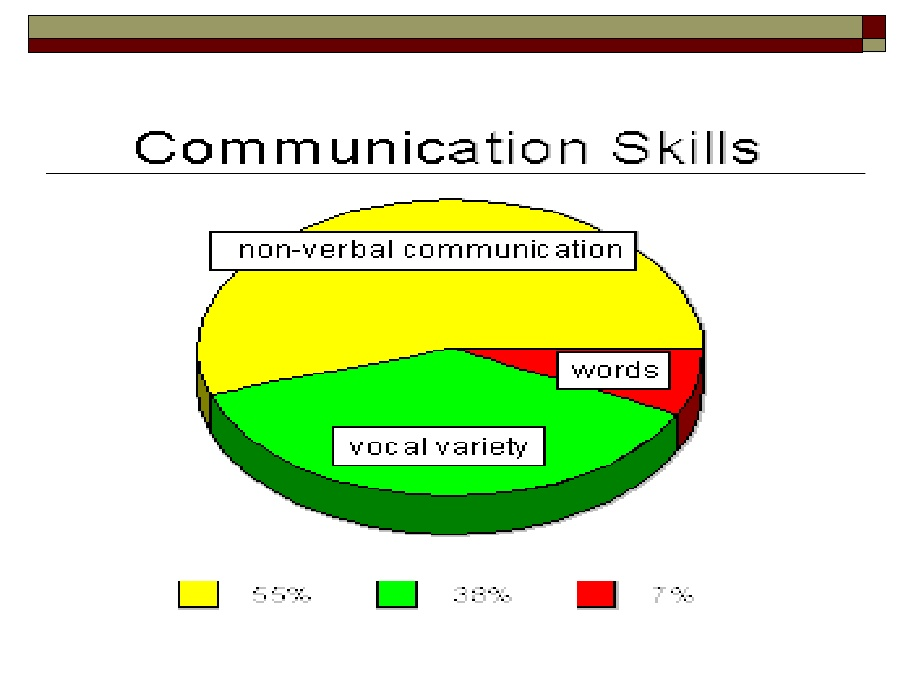 is social media becoming more important than face to face communication