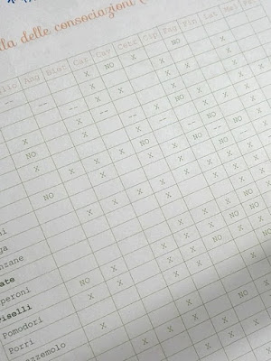 Programmare l'orto con l'agenda-diario in omaggio