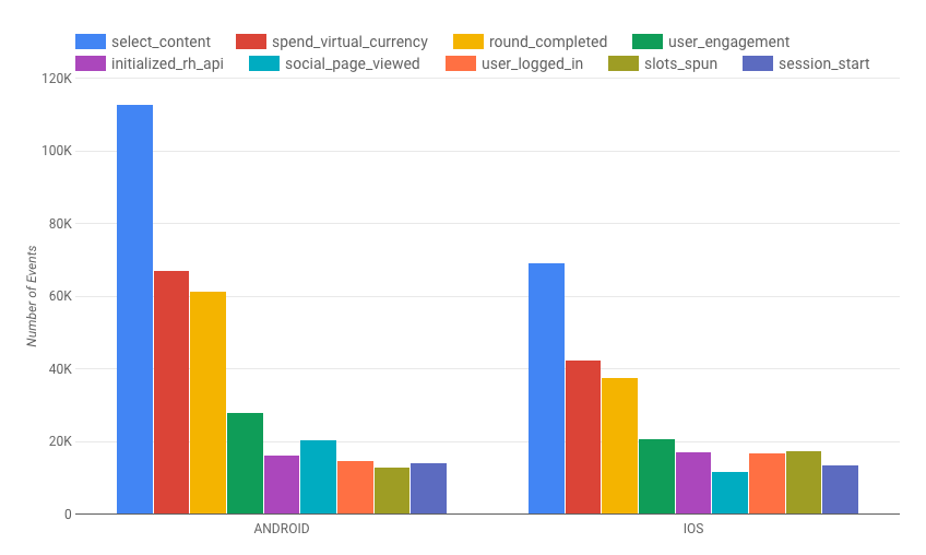 Using BigQuery and Firebase Analytics to understand your