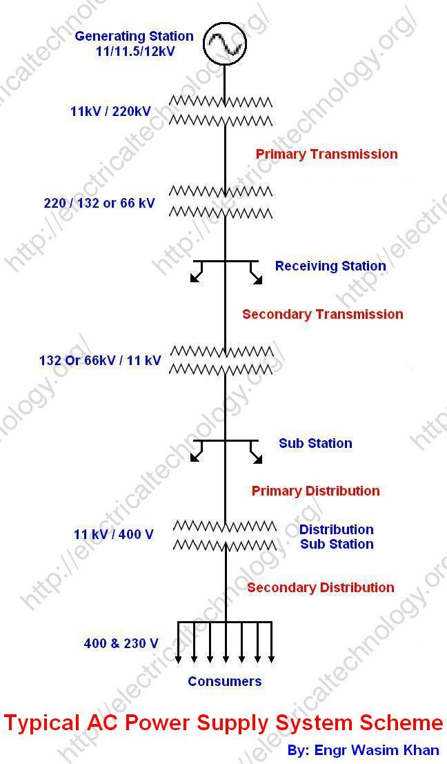 Substation Wiring Diagram Substation Single Line Diagram Drawing