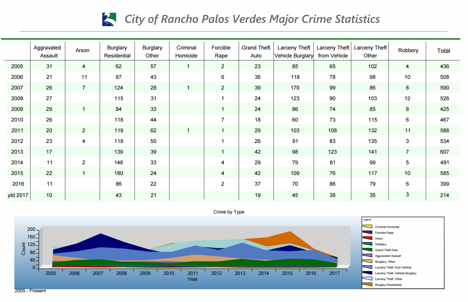 need assistance created a crime viewer for your citizens contact interwest gis to discuss your project