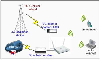 Perangkat jaringan nirkabel ccuart Choice Image