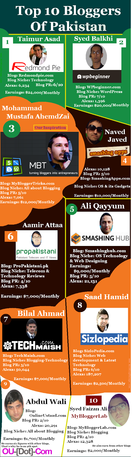 Top 10 Blogger Pakistan Tahun 2015