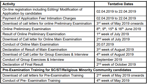 SBI PO Notification 2019 Important Dates