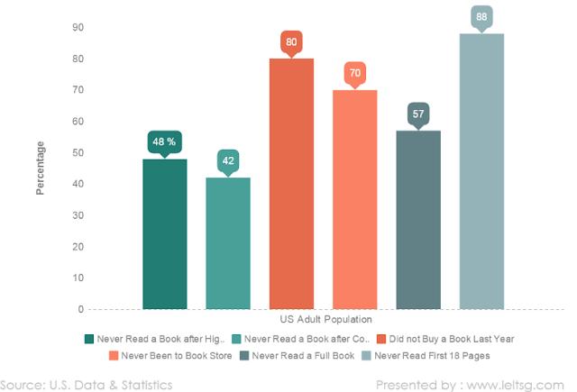 US Population Reading Habit