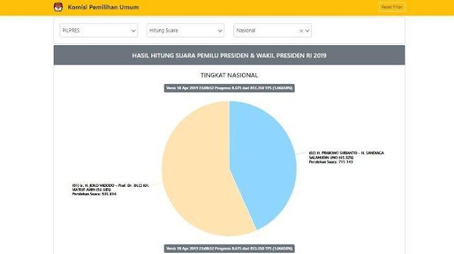UPDATE Real Count KPU Pukul 05.45 WIB, Berapa Perolehan Suara Jokowi dan Prabowo Pagi Ini?
