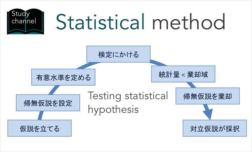 統計 量 検定