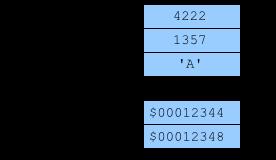 Переменные I, J, C, P и Q