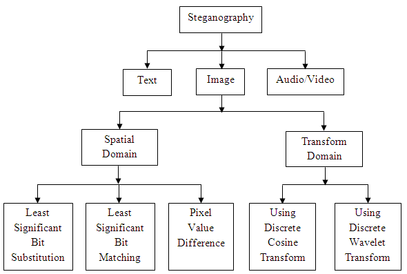 Image processing fundamentals basics of matlab and embedded system basic types of stegnography spatial domain steganography ccuart Image collections