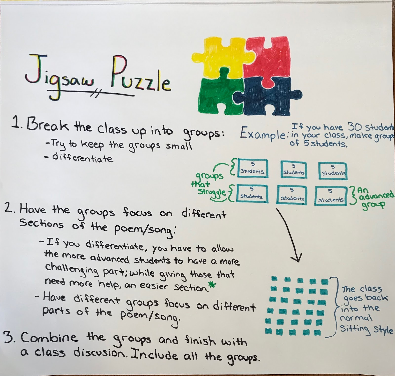 the jigsaw puzzle approach is a good way to get students into small groups below is an outline depicting how that might work logistically